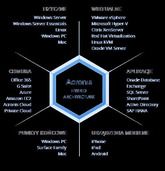 Acronis_Hybrid_Architecture
