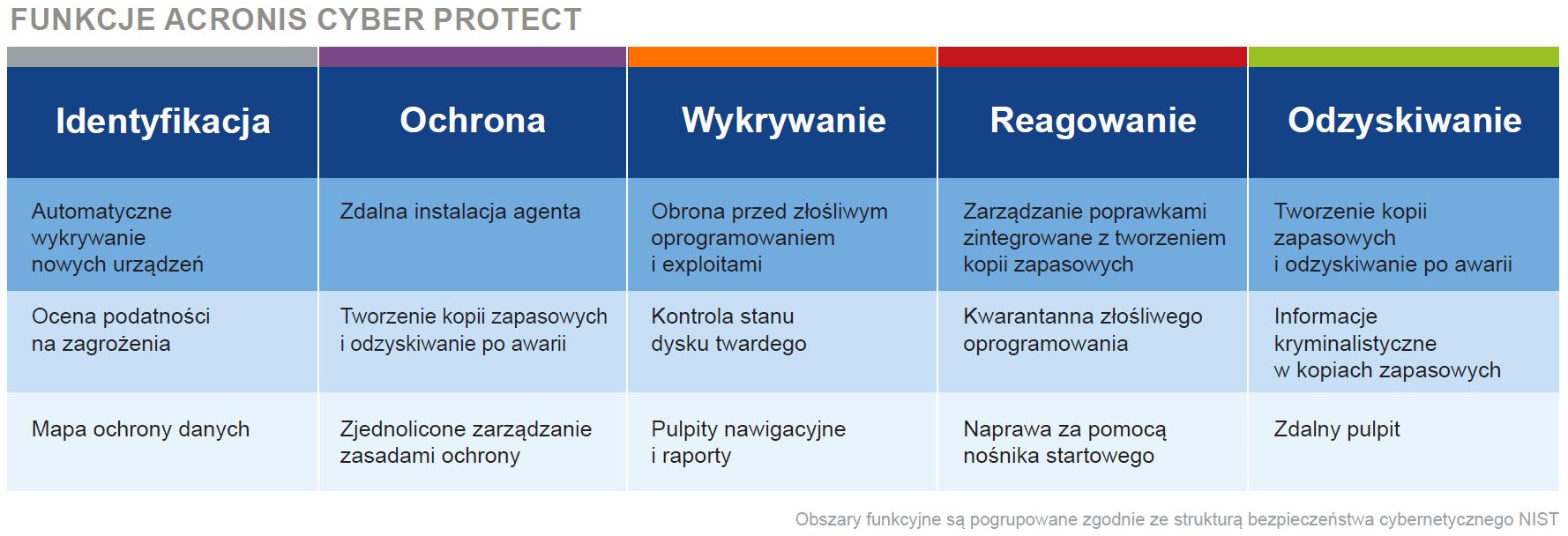 Funkcje Acronis Cyber Protect według NIST
